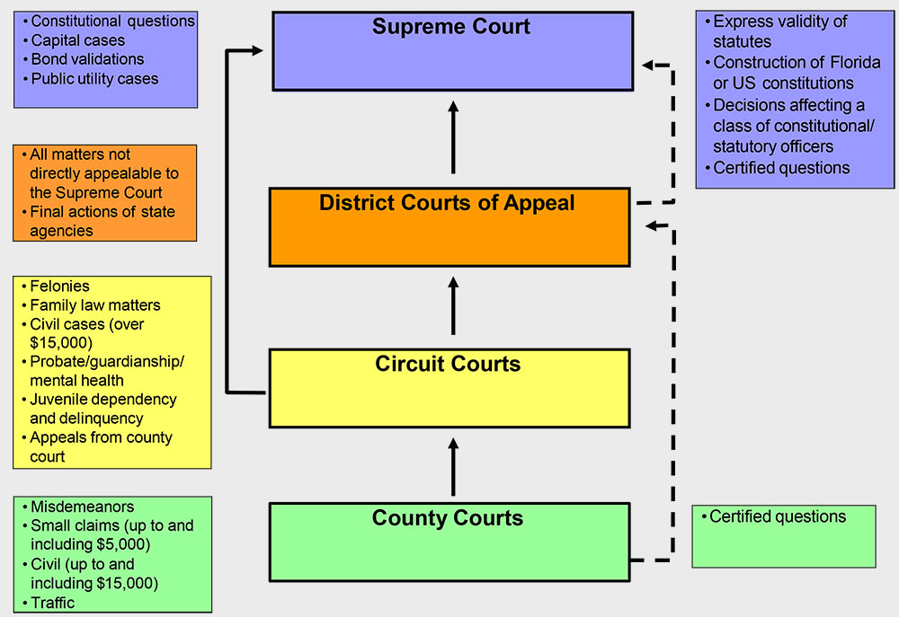 Court jurisdiction